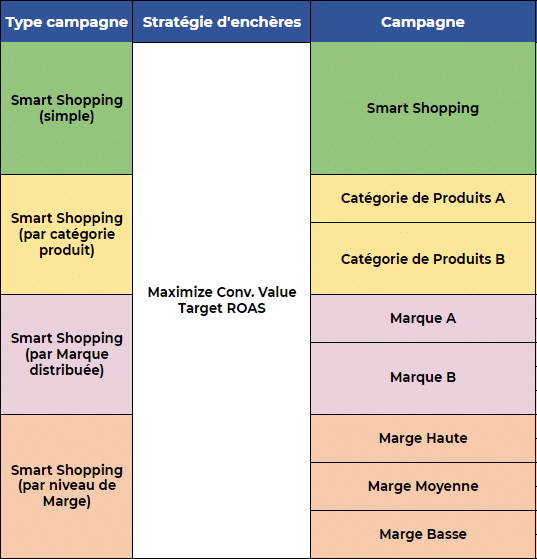 Exemple de structures pour une campagne Smart Shopping