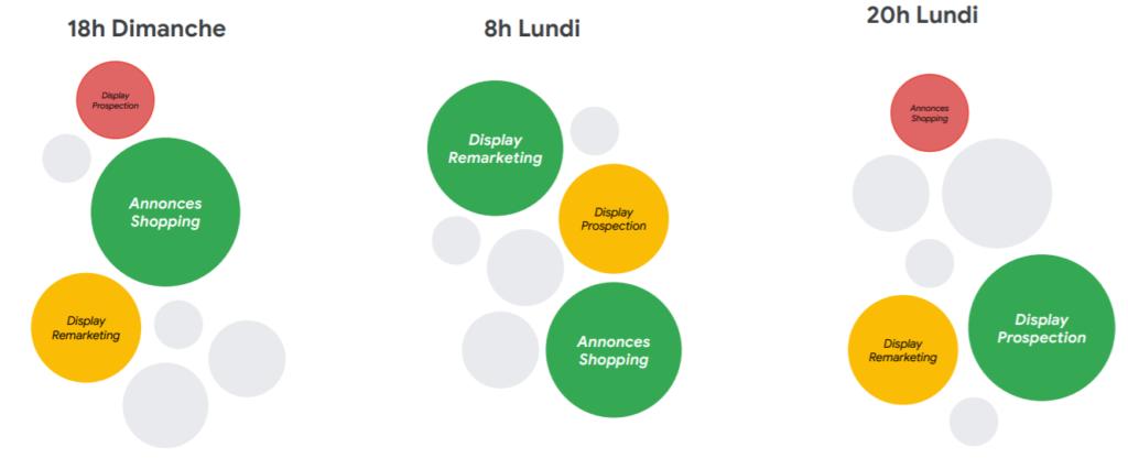 Les avantages d'une campagne Smart Shopping versus une une campagne shopping google ads classique : 1 campagne au lieu de 3