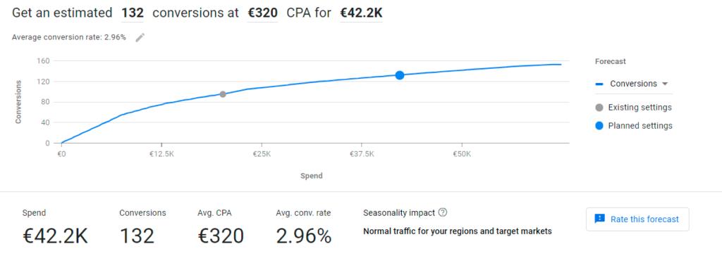 Performance planner : exemple de prévision de conversion pour un CPA cible à 320.00€.