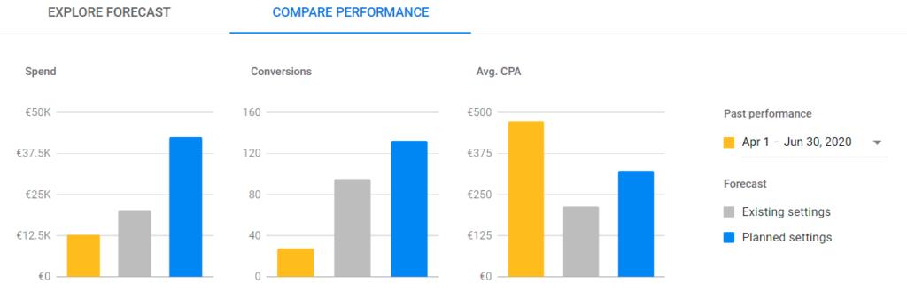 Performance planner : comparaison des performances de différentes prédictions centrées sur le CPA